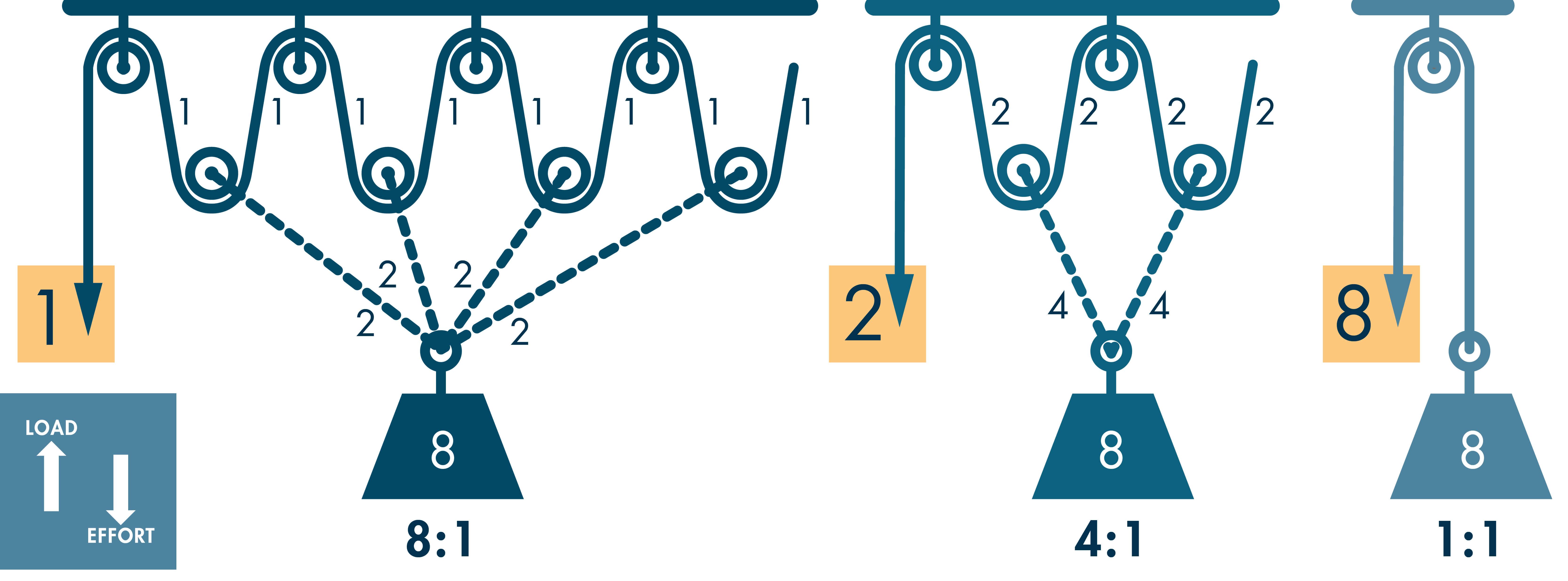 Mechanical Advantage Presentation At Craycroft Elementary